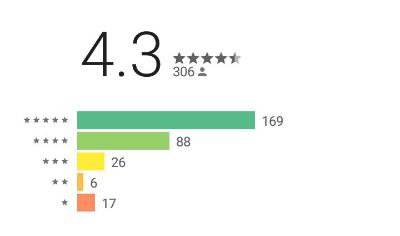 Google Playの総合評価