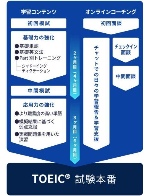 パーソナルコーチプランのスケジュール
