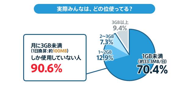 NTTコム 通信量に関する調査